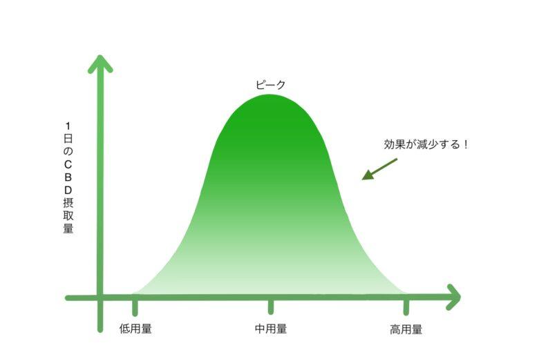 CBDのグラフ