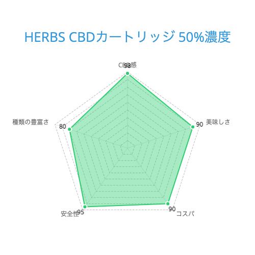 HERBS CBDカートリッジ 50%濃度