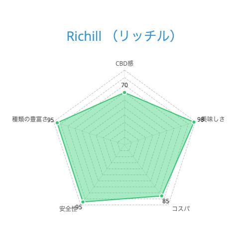 Richill (リッチル)