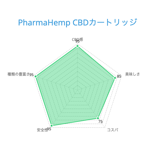 PharmaHemp CBDカートリッジ
