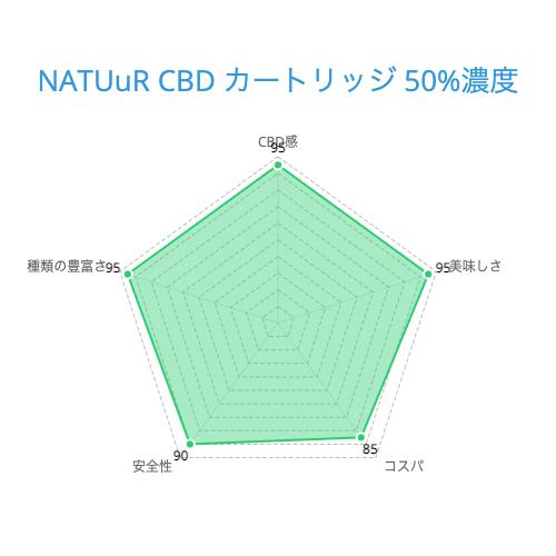 NATUuR CBD カートリッジ 50%濃度