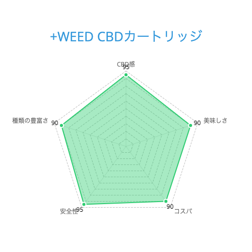 +WEED CBDカートリッジ