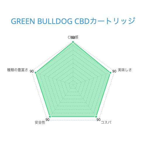 GREEN BULLDOG CBDカートリッジ
