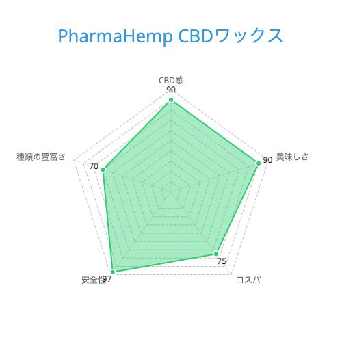 PharmaHemp CBDワックス