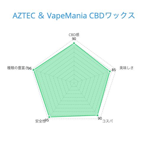 AZTEC & VapeMania CBDワックス